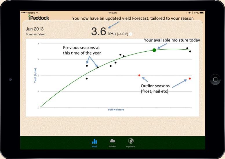 iPaddockYield Slide 3